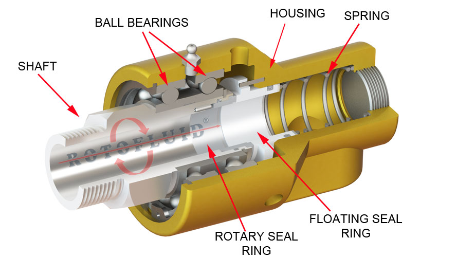 Rotary Joints Rotary Unions Rotofluid Rotary Joints
